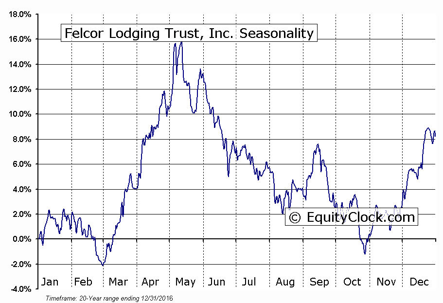 Felcor Lodging Trust, Inc. (NYSE:FCH) Seasonal Chart