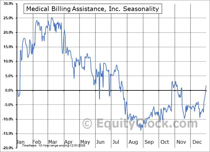 Medical Billing Assistance, Inc. (OTCMKT:FCHS) Seasonal Chart