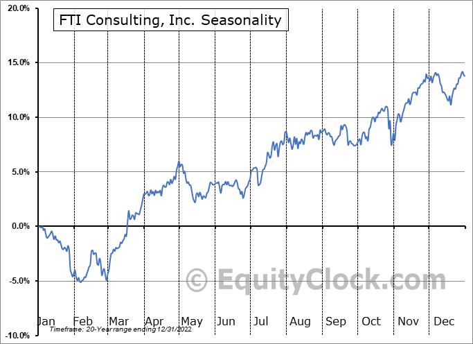 FTI Consulting, Inc. (NYSE:FCN) Seasonal Chart