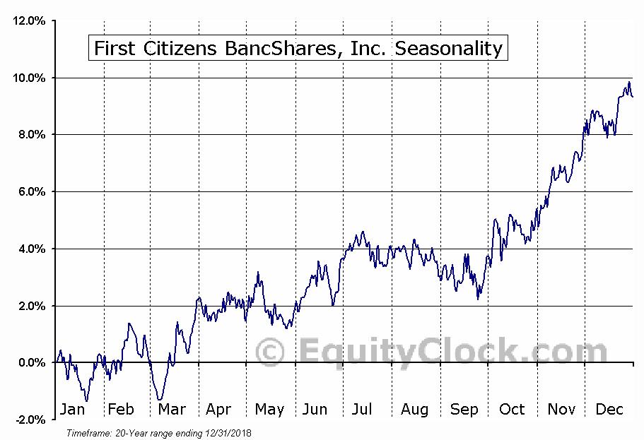 First Citizens BancShares, Inc. (NASD:FCNCA) Seasonal Chart