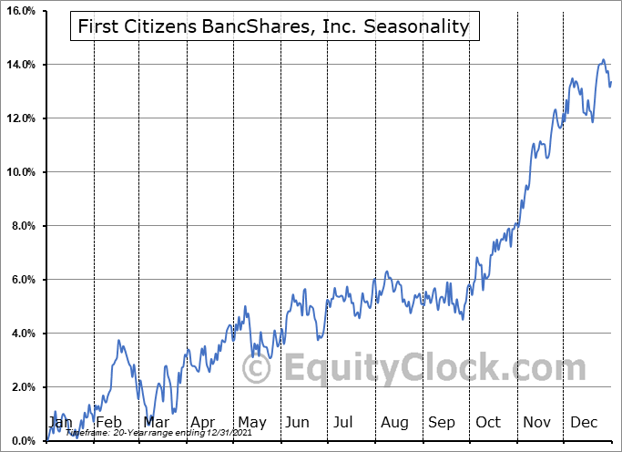 First Citizens BancShares, Inc. (NASD:FCNCA) Seasonal Chart