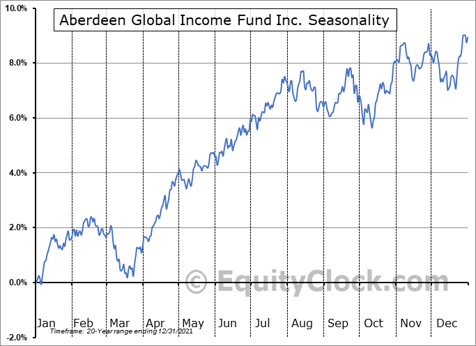 Aberdeen Global Income Fund Inc. (AMEX:FCO) Seasonal Chart