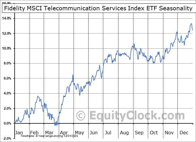 Fidelity MSCI Telecommunication Services Index ETF (AMEX:FCOM) Seasonal Chart