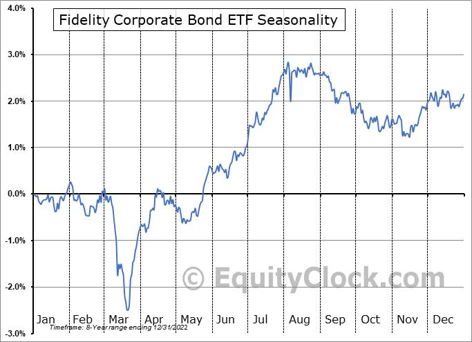 Fidelity Corporate Bond ETF (AMEX:FCOR) Seasonal Chart