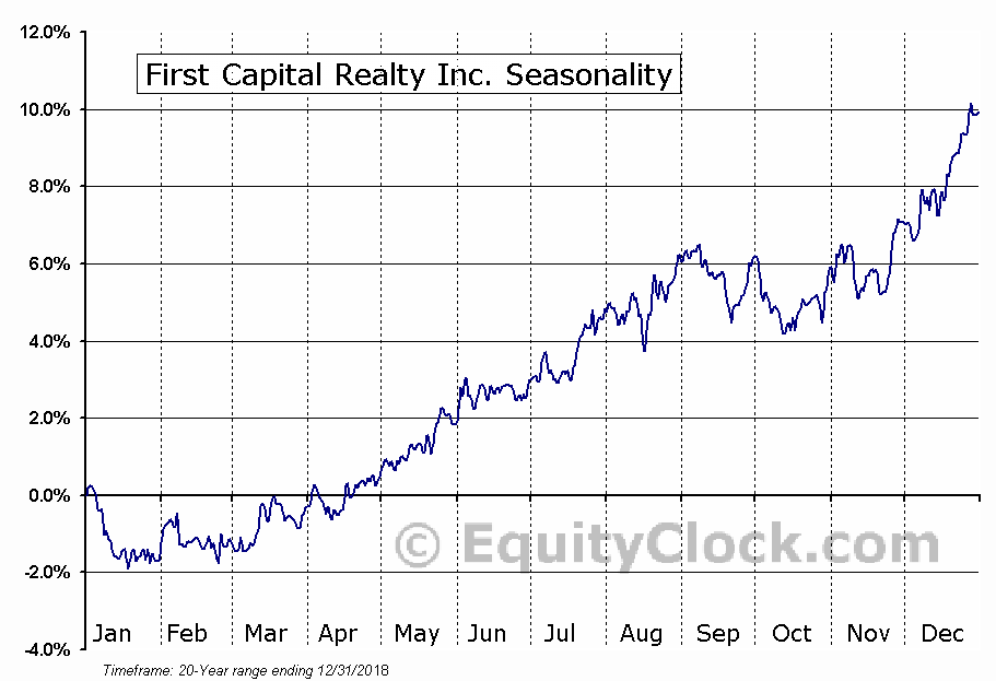 First Capital Realty (TSE:FCR) Seasonal Chart