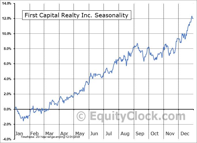 First Capital Realty Inc. (TSE:FCR.TO) Seasonal Chart