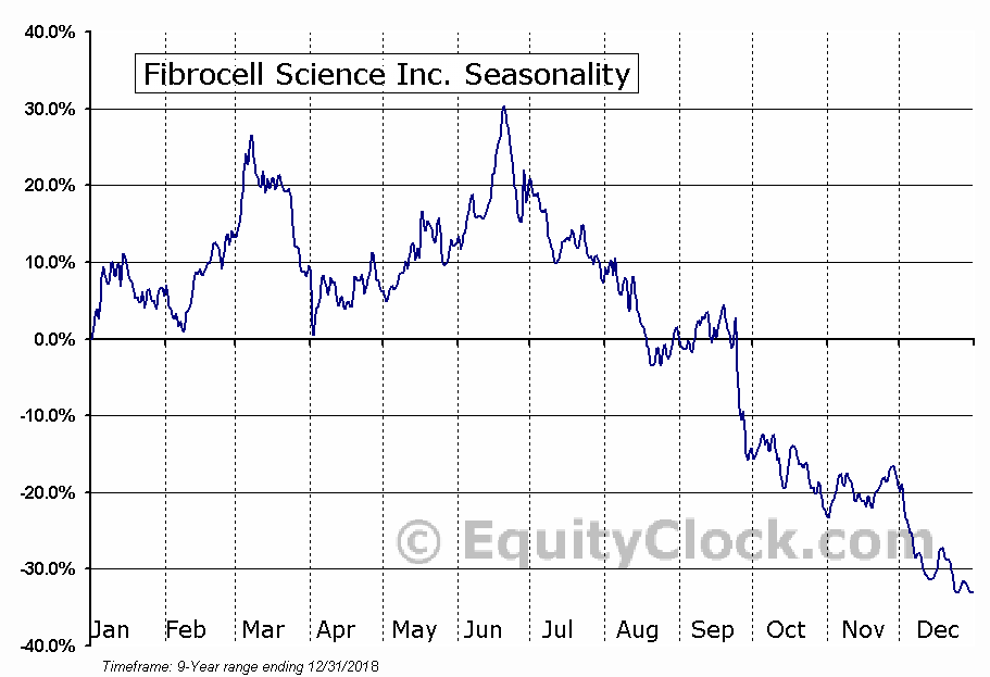 Fibrocell Science Inc. (NASD:FCSC) Seasonal Chart