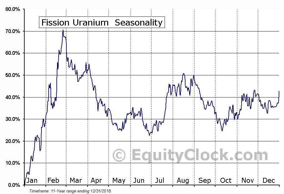 Fission Uranium (TSE:FCU) Seasonal Chart