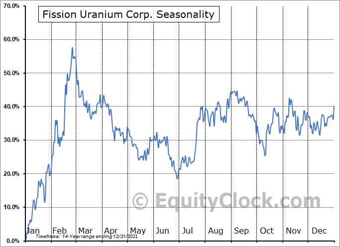 Fission Uranium Corp. (TSE:FCU.TO) Seasonal Chart