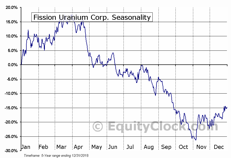 Fission Uranium Corp. (OTCMKT:FCUUF) Seasonal Chart