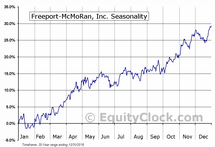 Freeport-McMoRan Copper & Gold Inc.  (NYSE:FCX) Seasonal Chart