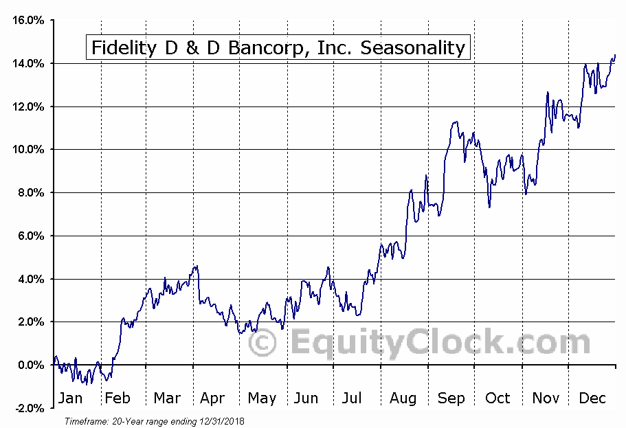 Fidelity D & D Bancorp, Inc. (NASD:FDBC) Seasonal Chart
