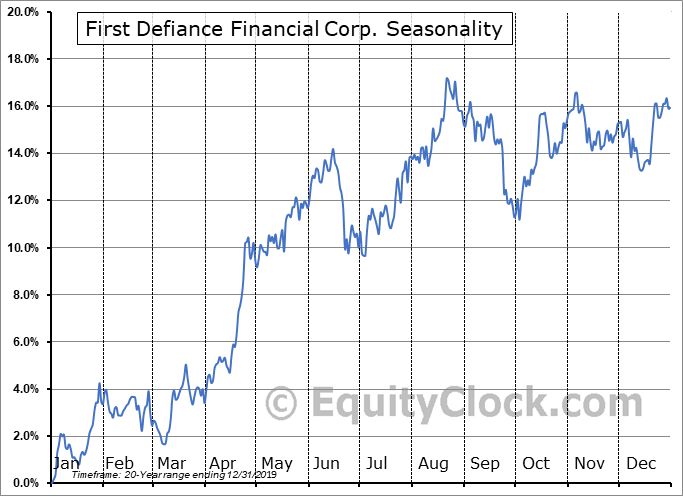 First Defiance Financial Corp. (NASD:FDEF) Seasonal Chart