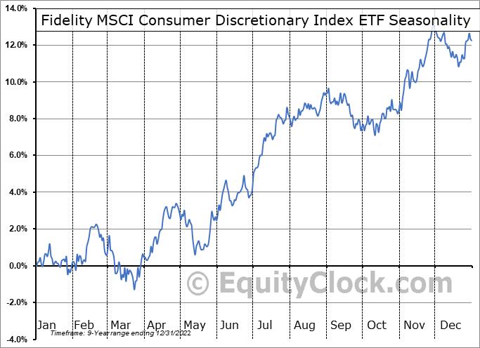 Fidelity MSCI Consumer Discretionary Index ETF (AMEX:FDIS) Seasonal Chart