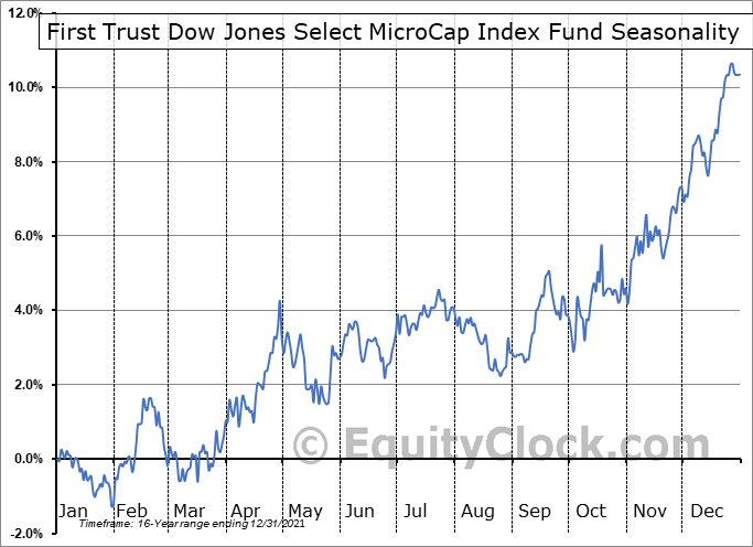 First Trust Dow Jones Select MicroCap Index Fund (NYSE:FDM) Seasonal Chart