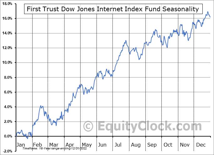 First Trust Dow Jones Internet Index Fund (NYSE:FDN) Seasonal Chart