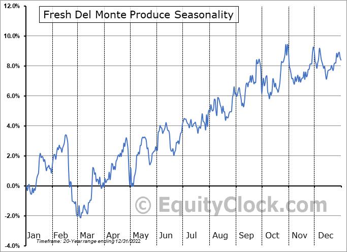Fresh Del Monte Produce (NYSE:FDP) Seasonal Chart