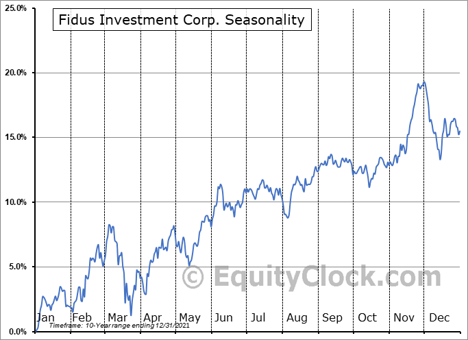 Fidus Investment Corp. (NASD:FDUS) Seasonal Chart