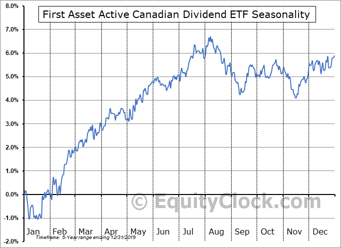 First Asset Active Canadian Dividend ETF (TSE:FDV.TO) Seasonal Chart