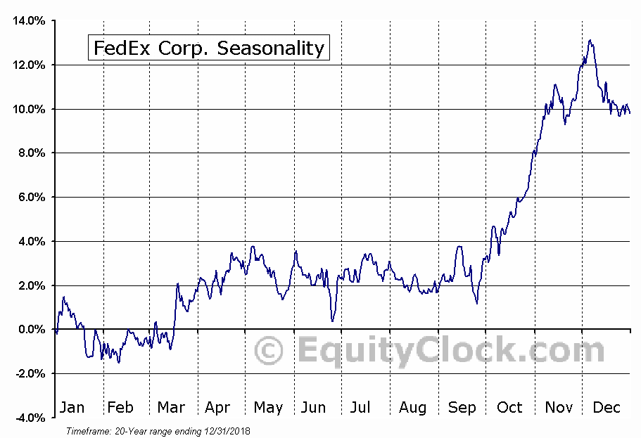 FedEx Corporation  (NYSE:FDX) Seasonal Chart
