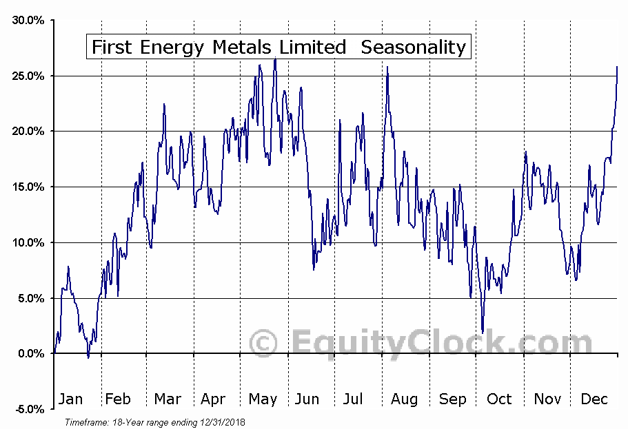 First Energy Metals Limited (TSXV:FE) Seasonal Chart