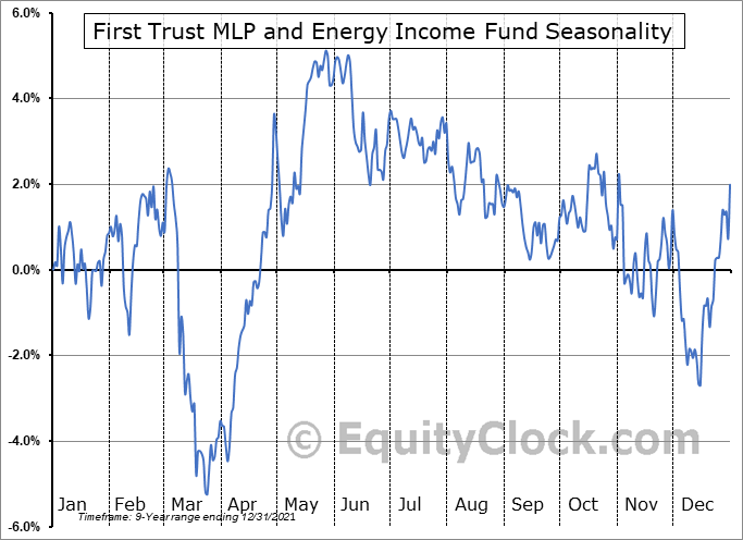 First Trust MLP and Energy Income Fund (NYSE:FEI) Seasonal Chart
