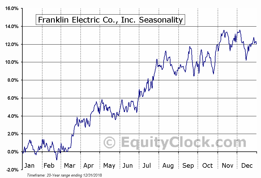 Franklin Electric Co., Inc. (NASD:FELE) Seasonal Chart