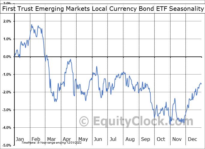 First Trust Emerging Markets Local Currency Bond ETF (NASD:FEMB) Seasonal Chart