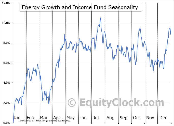 Energy Growth and Income Fund (AMEX:FEN) Seasonal Chart