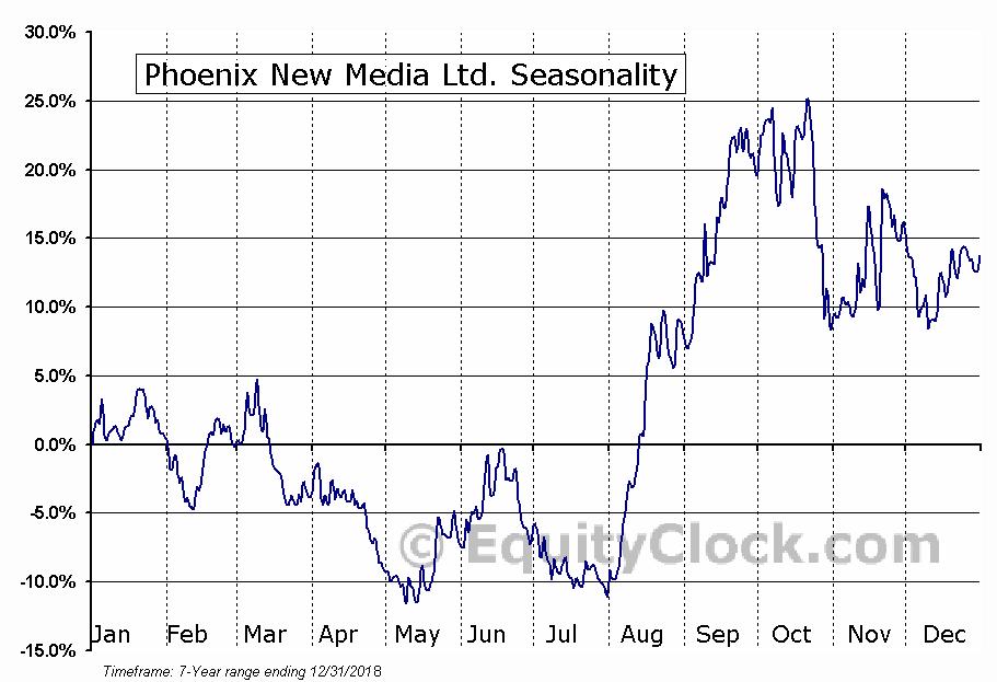 Phoenix New Media Ltd. (NYSE:FENG) Seasonal Chart
