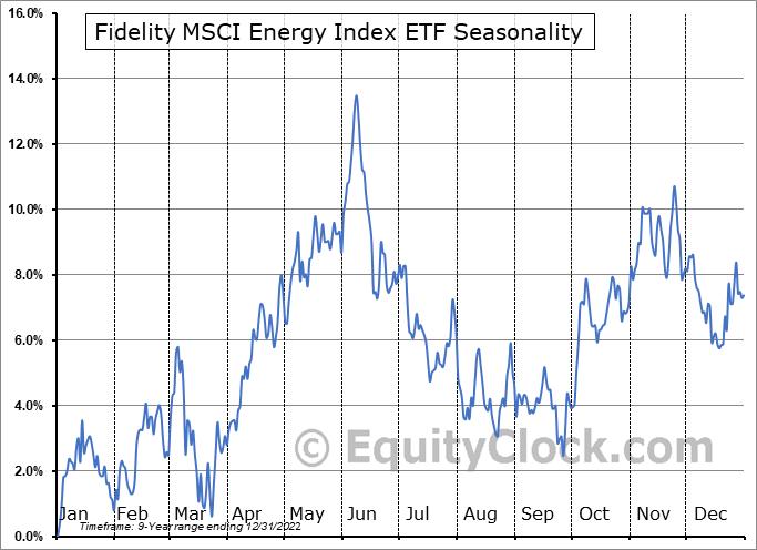 Fidelity MSCI Energy Index ETF (AMEX:FENY) Seasonal Chart