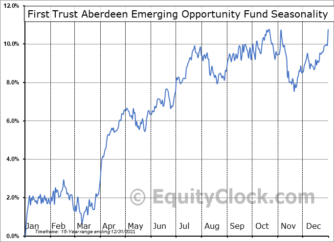 First Trust Aberdeen Emerging Opportunity Fund (NYSE:FEO) Seasonal Chart