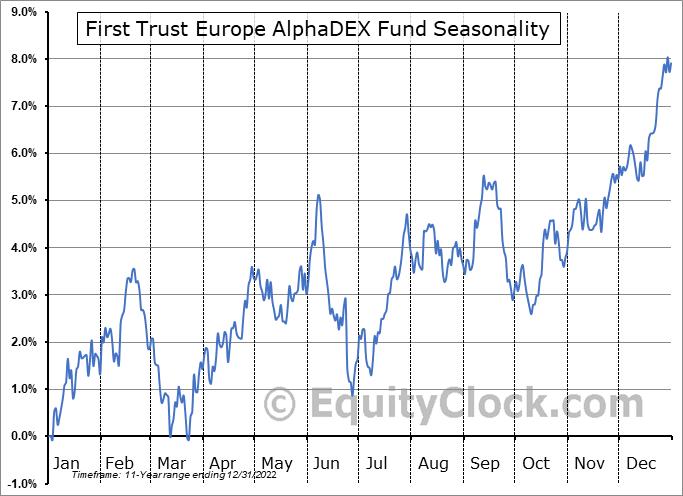 First Trust Europe AlphaDEX Fund (NASD:FEP) Seasonal Chart