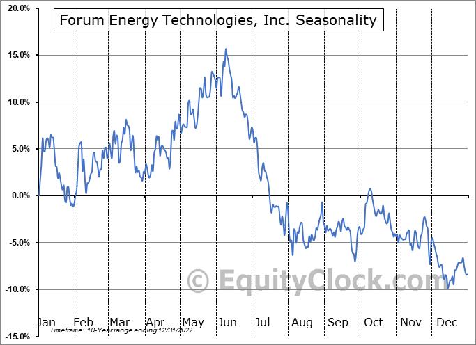 Forum Energy Technologies, Inc. (NYSE:FET) Seasonal Chart
