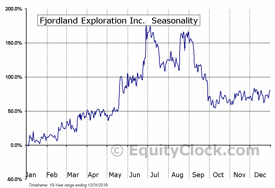 Fjordland Exploration Inc. (TSXV:FEX) Seasonal Chart