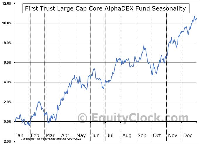First Trust Large Cap Core AlphaDEX Fund (NASD:FEX) Seasonal Chart