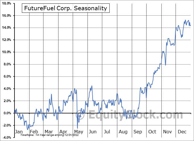 FutureFuel Corp. (NYSE:FF) Seasonal Chart