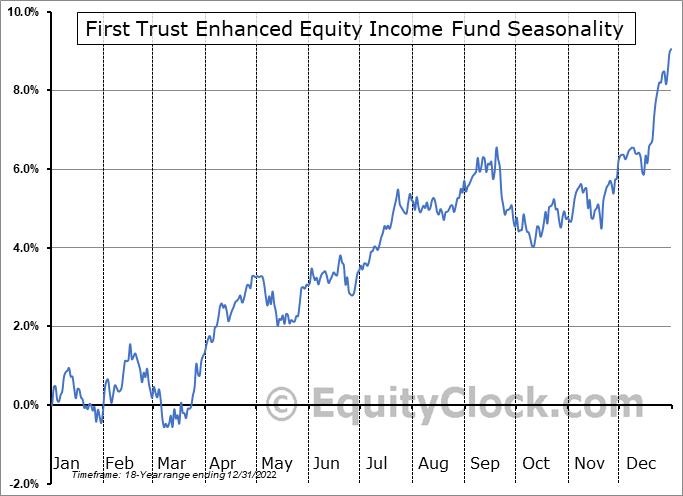 First Trust Enhanced Equity Income Fund (NYSE:FFA) Seasonal Chart