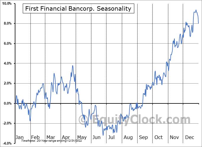 First Financial Bancorp. (NASD:FFBC) Seasonal Chart