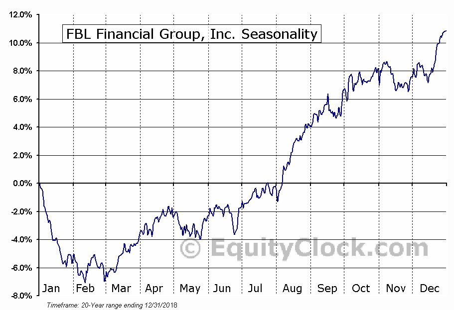 FBL Financial Group, Inc. (NYSE:FFG) Seasonal Chart