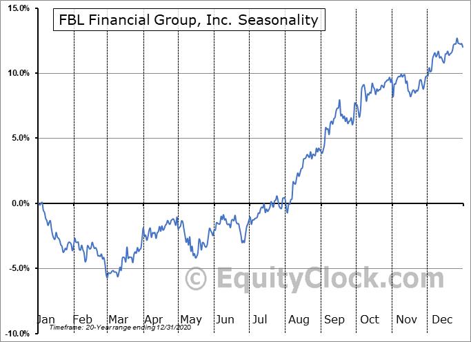 FBL Financial Group, Inc. (NYSE:FFG) Seasonal Chart