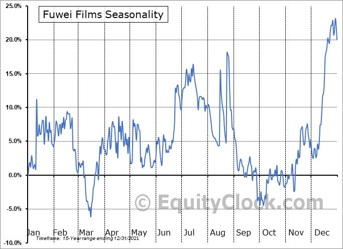 Fuwei Films (Holdings) Co. Ltd (NASD:FFHL) Seasonal Chart