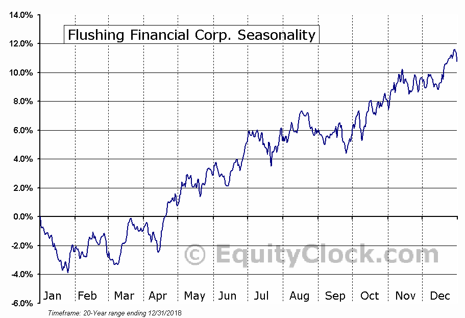 Flushing Financial Corp. (NASD:FFIC) Seasonal Chart