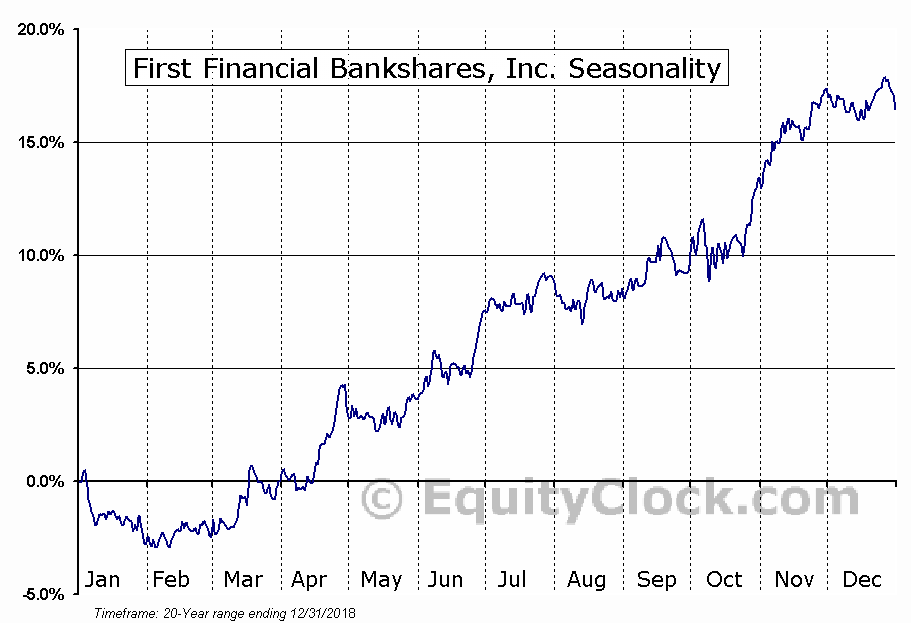 First Financial Bankshares (NASD:FFIN) Seasonal Chart