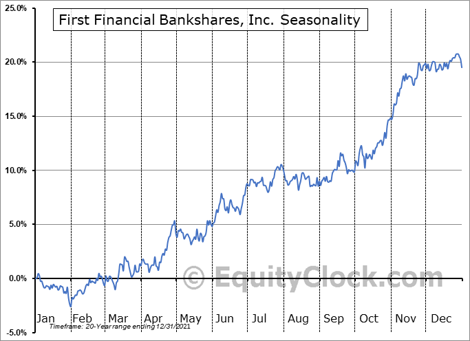 First Financial Bankshares, Inc. (NASD:FFIN) Seasonal Chart