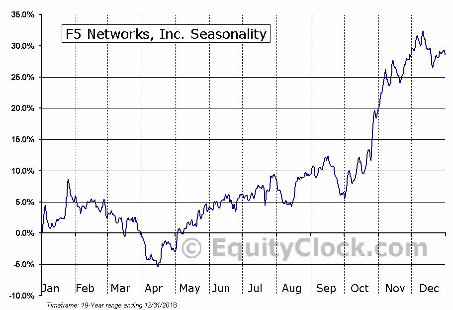 F5 Networks, Inc. (NASD:FFIV) Seasonal Chart