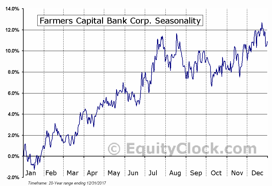 Farmers Capital Bank Corp. (NASD:FFKT) Seasonal Chart
