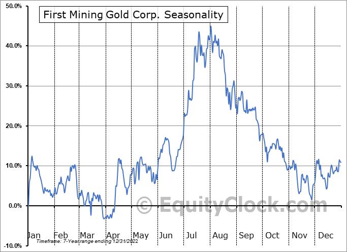 First Mining Gold Corp. (OTCMKT:FFMGF) Seasonal Chart