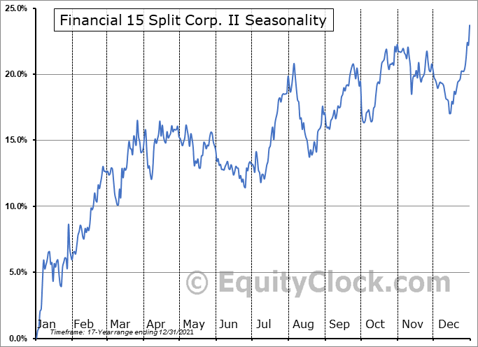 Financial 15 Split II  (TSE:FFN.TO) Seasonal Chart