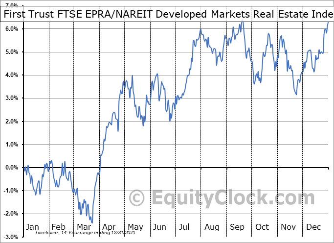First Trust FTSE EPRA-NAREIT Developed Markets Real Estate Index Fund (NYSE:FFR) Seasonal Chart